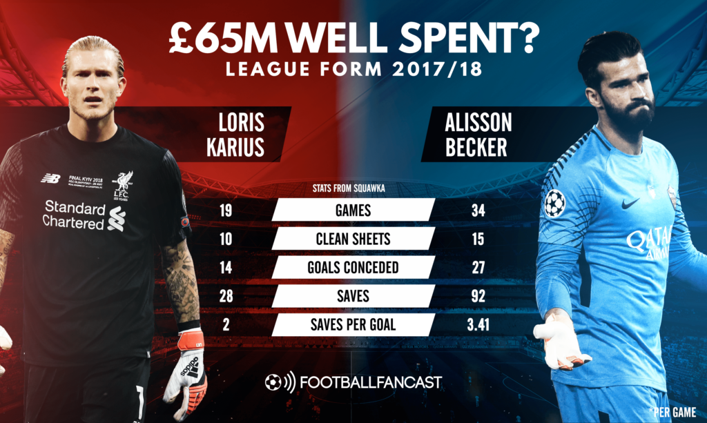 Alisson vs Karius Player Analysis