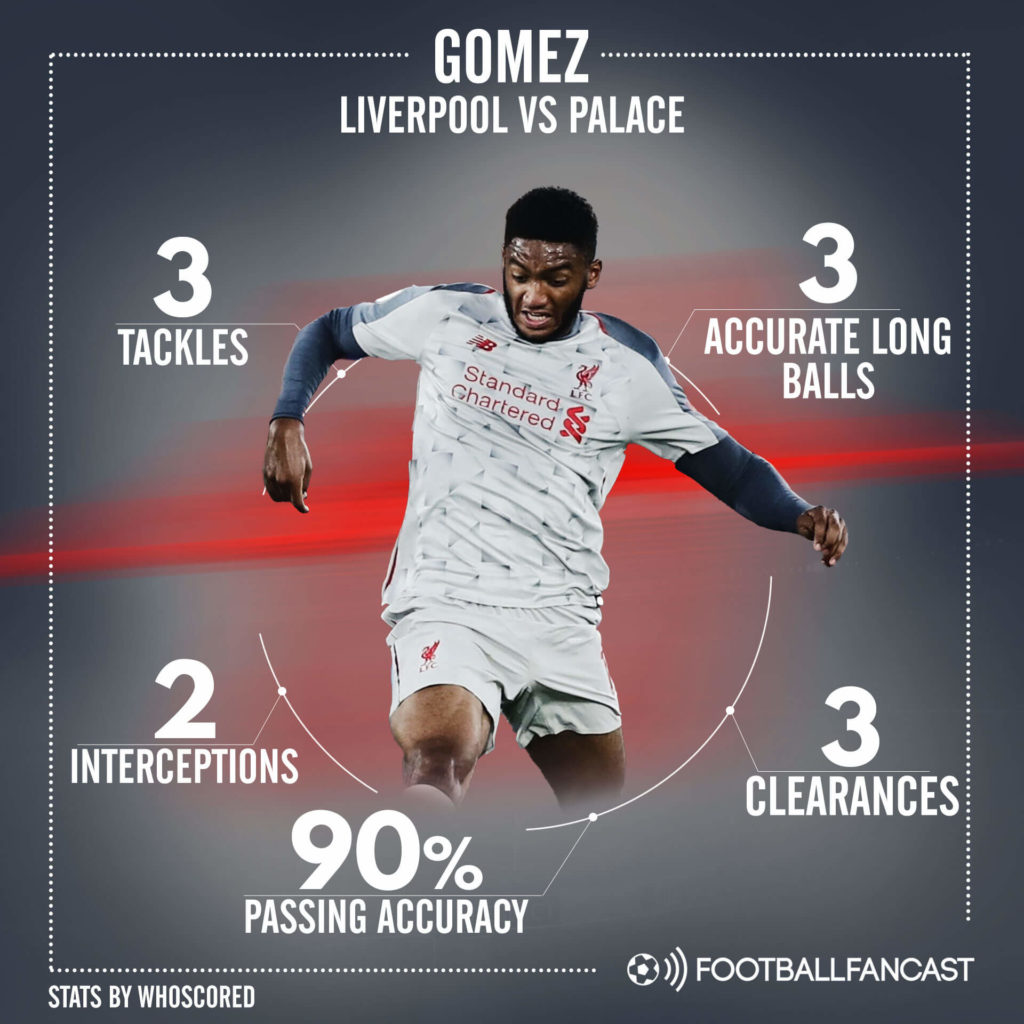 Joe Gomez Liverpool Tactical Analysis