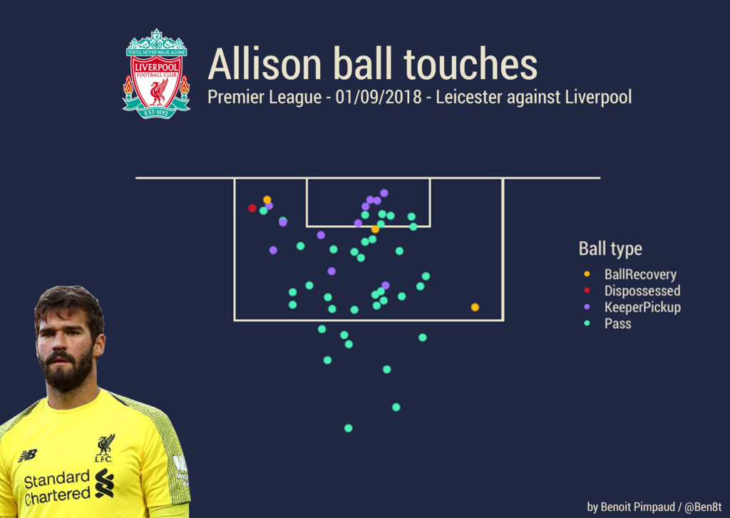 Alisson Liverpool Tactical Analysis Statistics