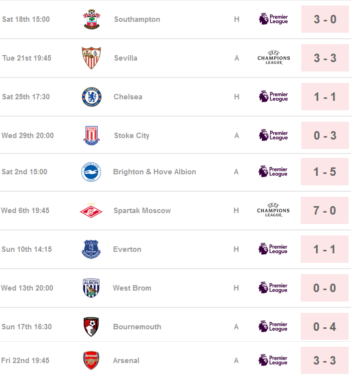 Liverpool Premier League Champions League Fixtures Analysis