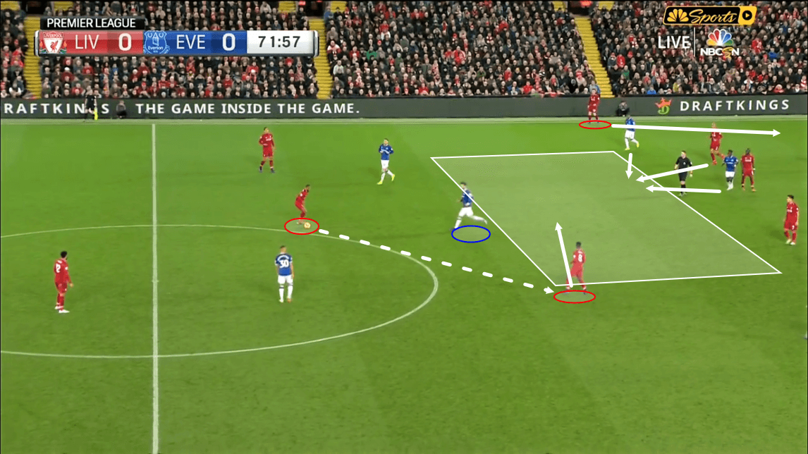 Liverpool Tactical Analysis Statistics