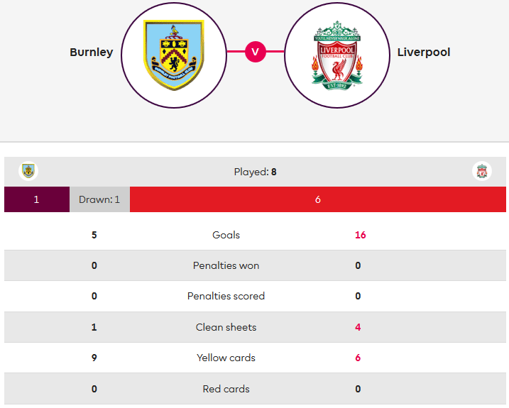 Burnley Liverpool Premier League Tactical Analysis Statistics