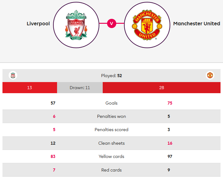 Liverpool-Manchester-United-Premier-League-Tactical-Analysis-Statistics