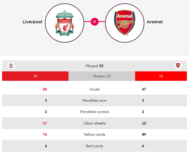 Liverpool-Arsenal-Premier-League-Statistics-Tactical-Analysis