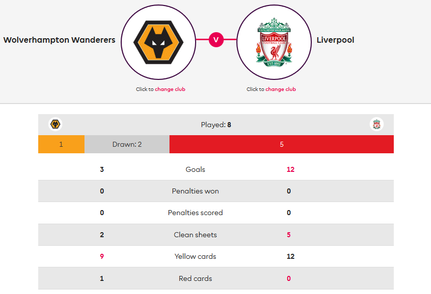 Wolves-Liverpool-Premier-League-Statistics-Tactical-Analysis