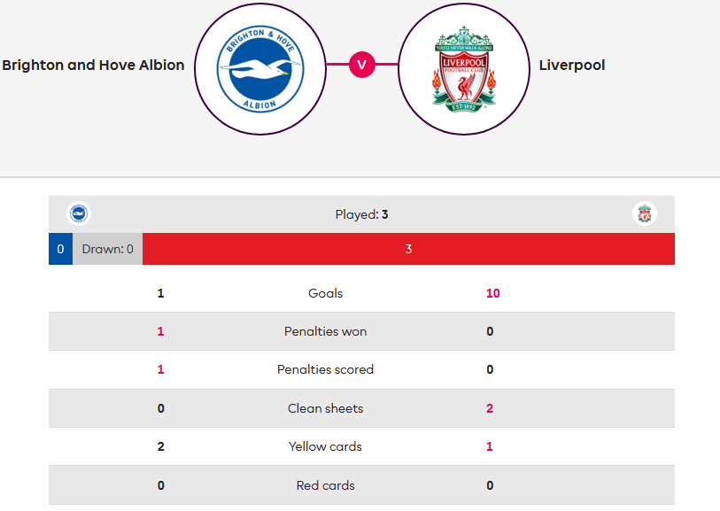 Brighton-Liverpool-Premier-League-Statistics-Tactical-Analysis