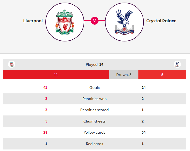 Liverpool-Crystal-Palace-Premier-League-Tactical-Analysis-Statistics